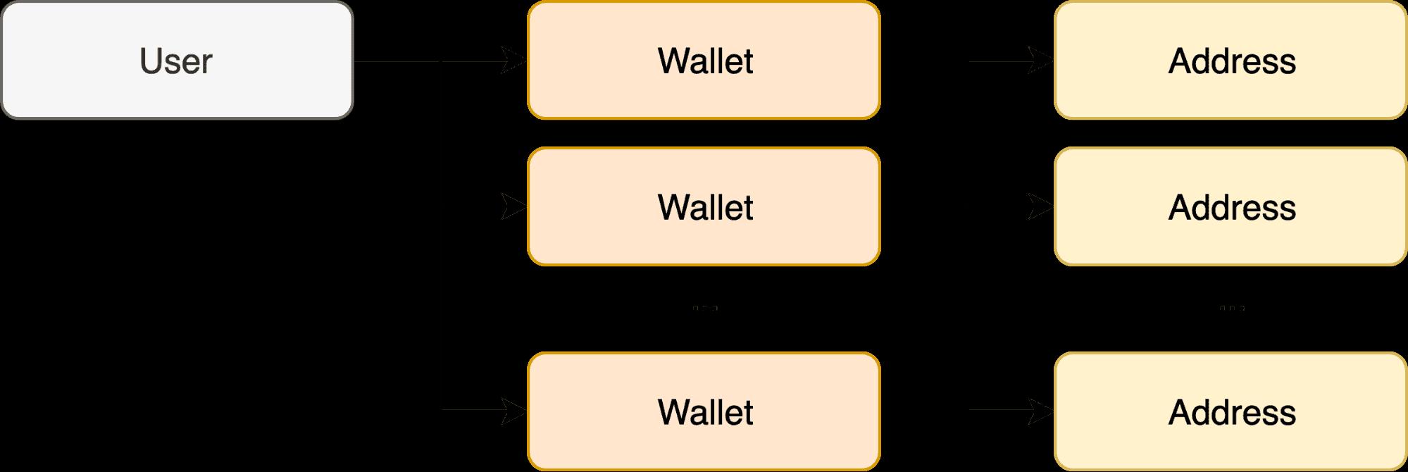Bitcoin network visualization