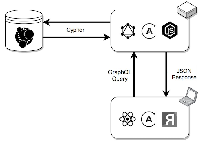 Architecture diagram showing how ReGraph integrates with Neo4j using GRANDstack