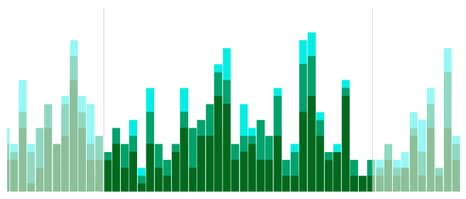 Use stacked bars in your time bar's histogram to identify how different types of activity evolve