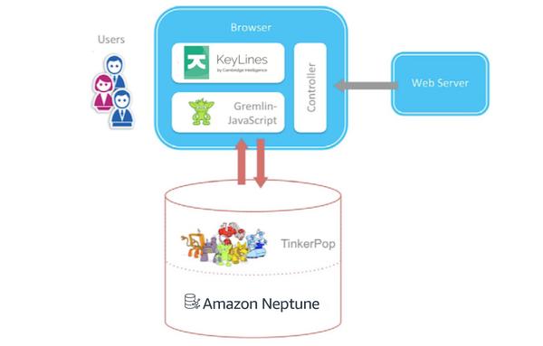 The KeyLines - Amazon Neptune visualization architecture