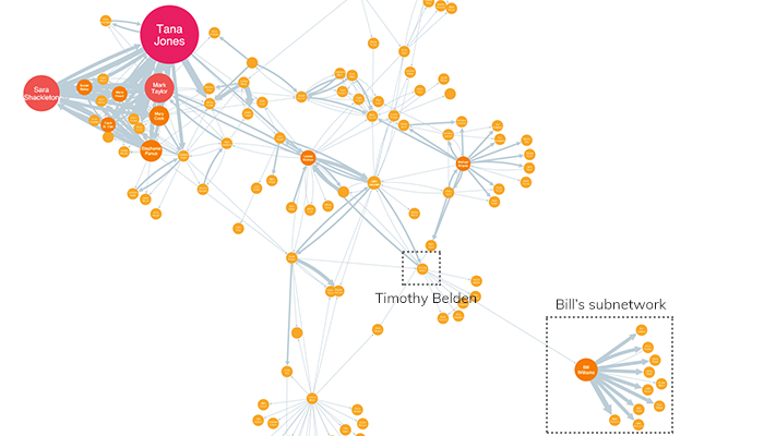 Bill's network on the periphery of Enron's network