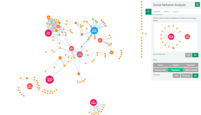 Network with PageRank applied
