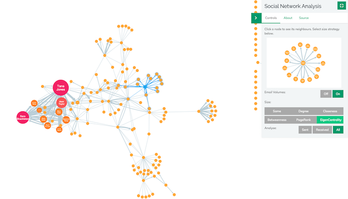 Network with EigenCentrality applied
