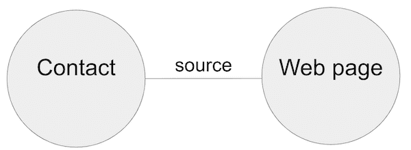 The basic data model for our knowledge graph visualization