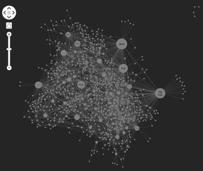 Sizing nodes using social network analysis algorithms reveals the most influential music genres