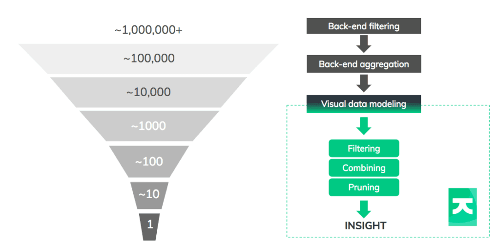 The data funnel presents steps to bring big data down to a human scale