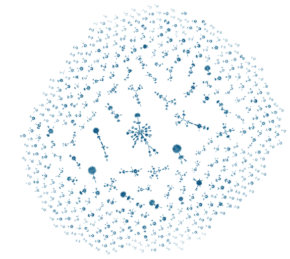 The organic graph layout