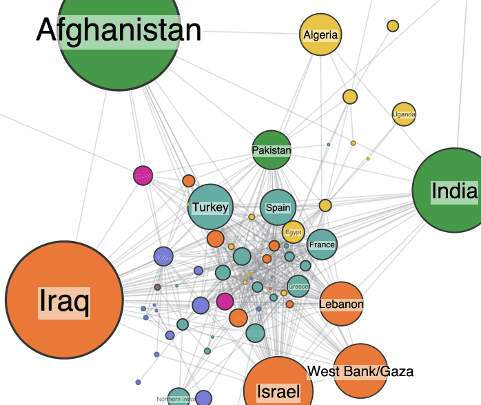 Using our graph visualization toolkit technology to explore global terrorist attacks