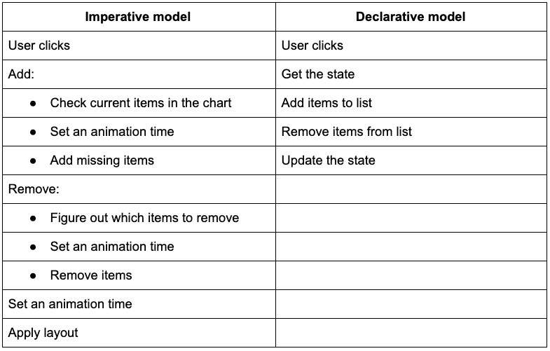 A table comparing the steps needed to execute the same (more complex) interaction in imperative and declarative models