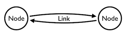 A basic outline where two nodes connected by links with arrowheads.