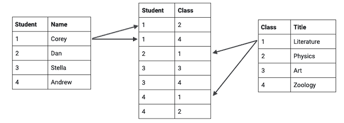Three tables: one showing student names and primary keys, one showing class names and primary keys, and one link table matching the two.