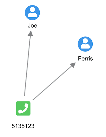We've used nodes to represent people and phone numbers and links to connect the two. You can instantly recognize the connection between Joe and Ferris.