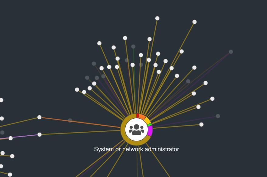 visualizing a data breach as a graph - image 9