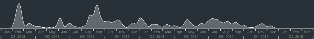 visualizing a data breach as a graph - image 2