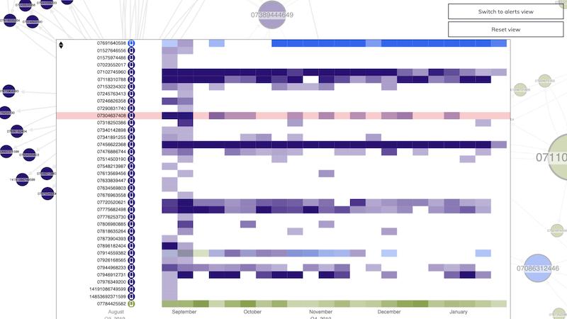 visualizing telephone records