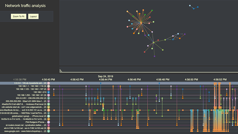 security data visualization and time analysis