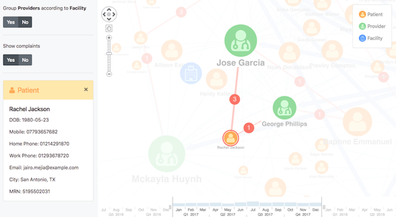 graph visualization customer 360