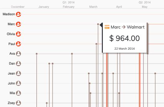 KronoGraph social network analysis timeline visualization demo