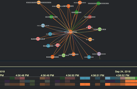 KronoGraph network analysis and timeline visualization demo