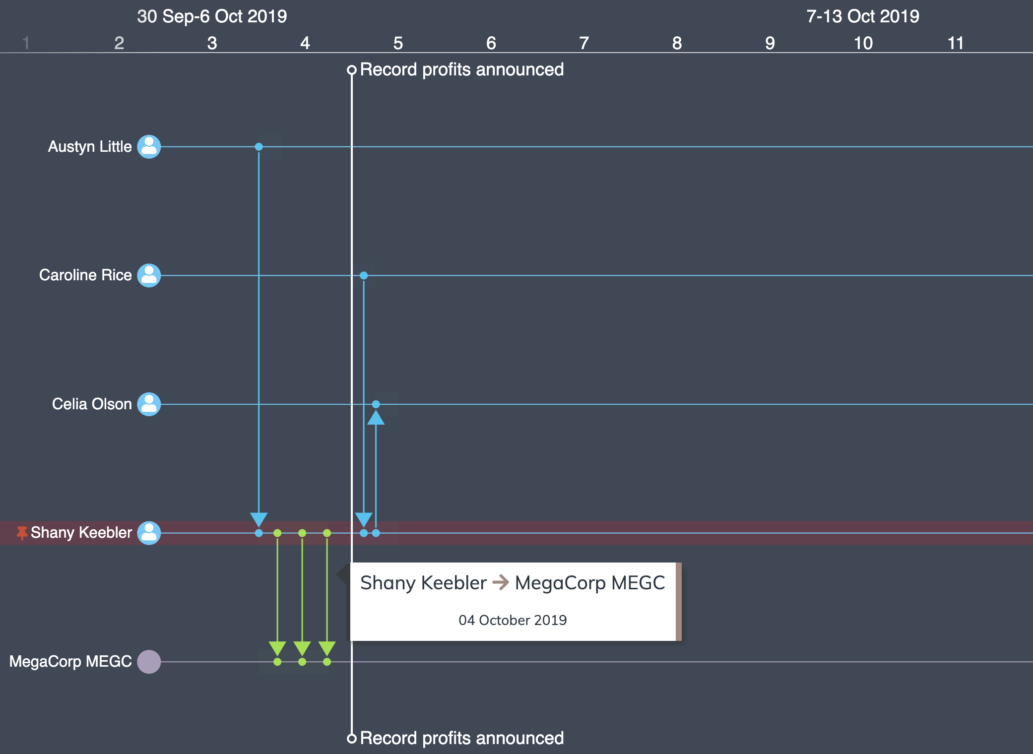Fraud detection - insider trading timeline visualization