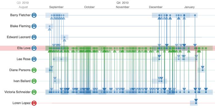 A KronoGraph timeline visualization showing telephone communications data.