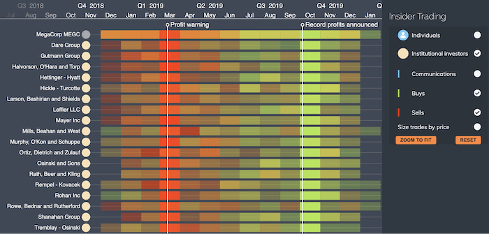 An aggregated KronoGraph heatmap timeline showing the pattern of stock trading.