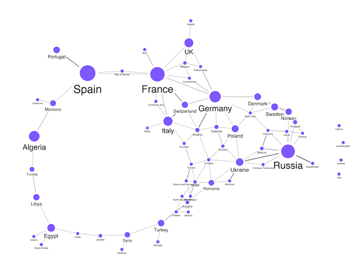You notice at a glance that Spain, France and Russia contain the highest number of energy grid busses and lines compared with other European countries.