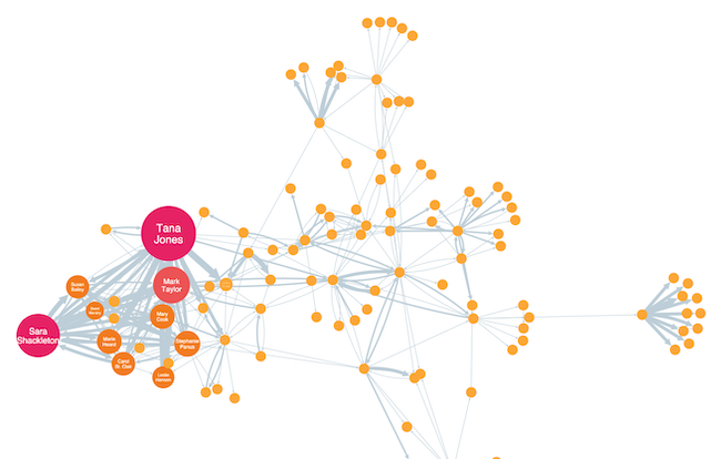 Social network analysis - EigenCentrality