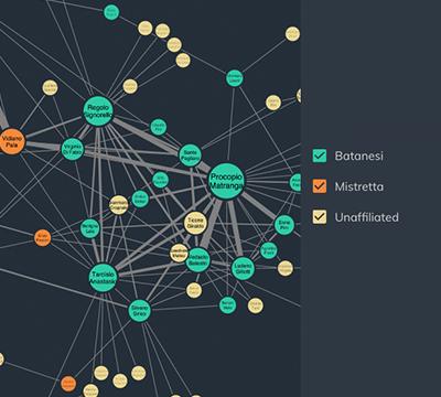 Network filtering