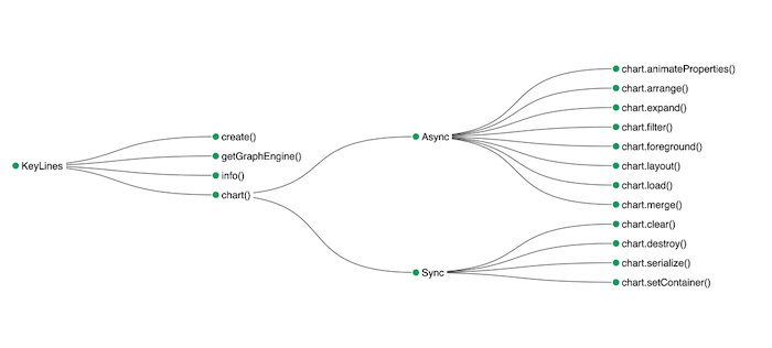 The KeyLines API brought to life with curved links.