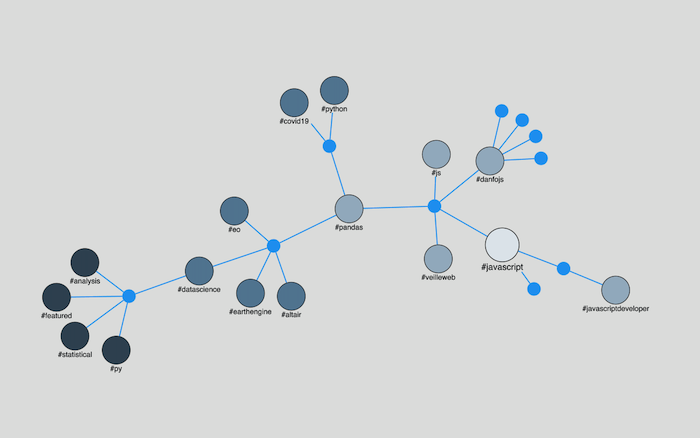 ReactJS graph visualization – ReGraph's distances graph function is one of many powerful graph analysis algorithms for understanding relationships inside networks.