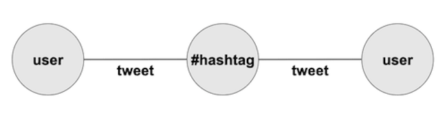 Basic data model featuring hashtags and Twitter users as nodes and tweets as links.