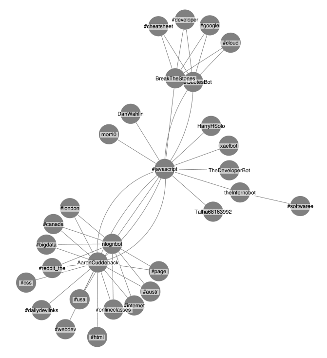 A ReactJS graph visualization showing 15 tweets associated with #javascript, together with related Twitter hashtags, tweets and users.