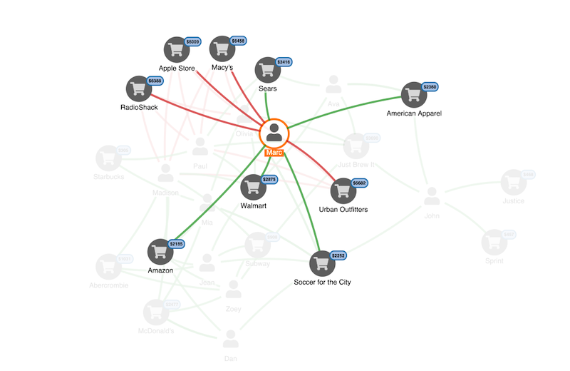 link analysis view of credit card transactions