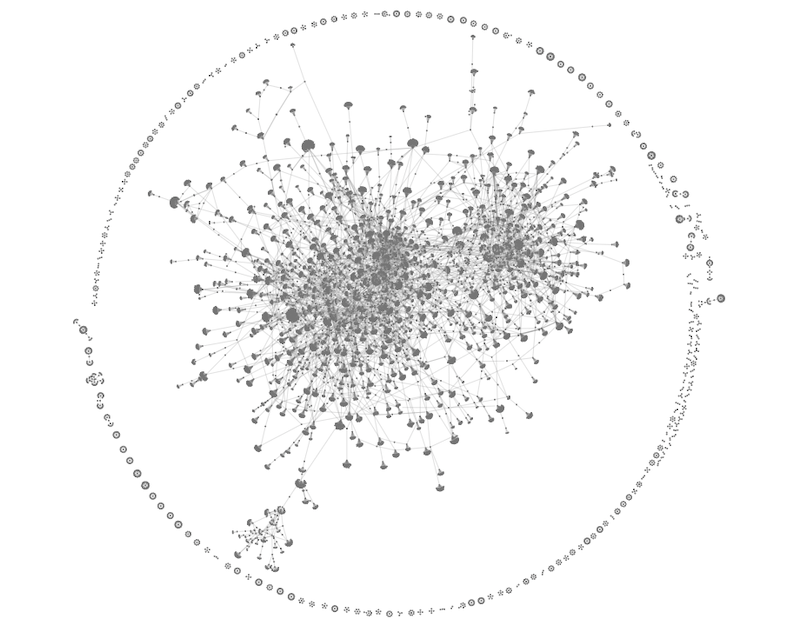 Visualizing the first 1000 lines from our Harvard Caselaw Access Project dataset