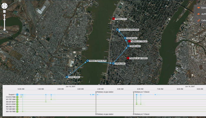 Combining timeline and graph visualization to explore criminal incidents