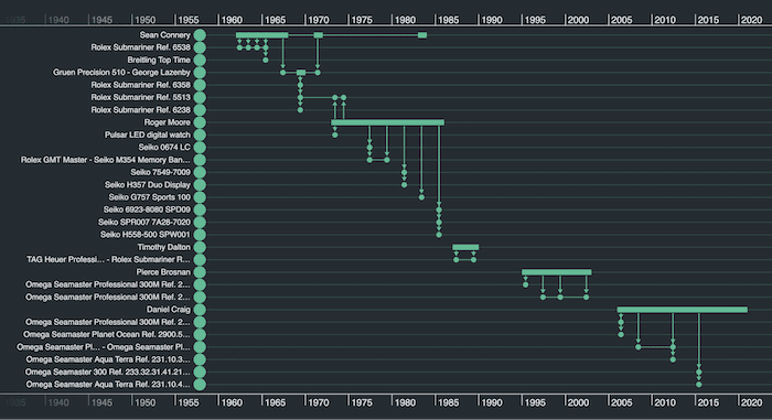 Our initial Bond-themed React timeline visualization built using KronoGraph