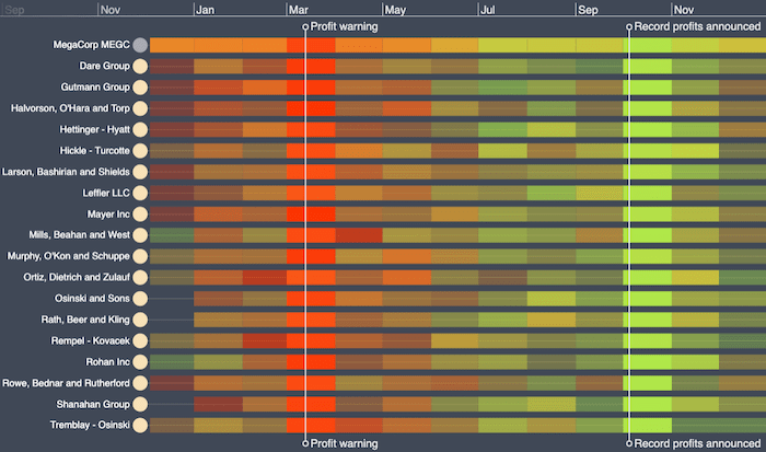 A KronoGraph timeline visualization featuring a color-coded heatmap of bought and sold shares.