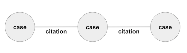 Basic node link data model representing cases and citations