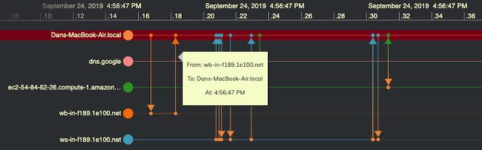 KronoGraph malware timeline analysis