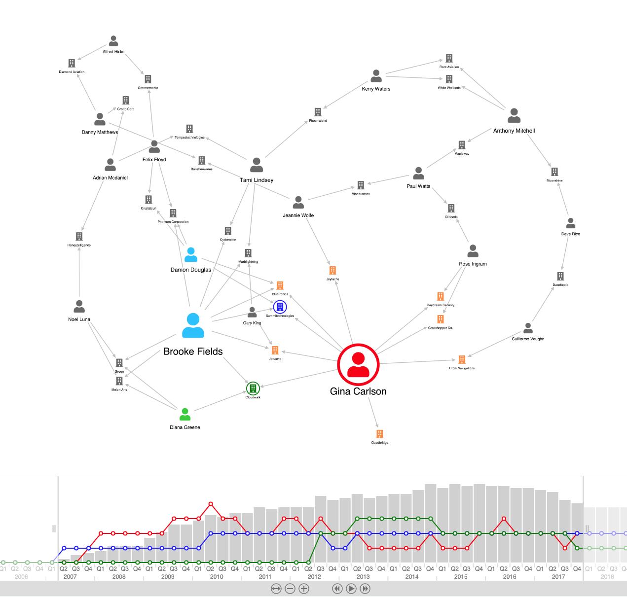 Time slider visualization