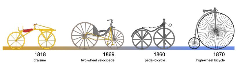 Timeline data visualization of bicycle evolution