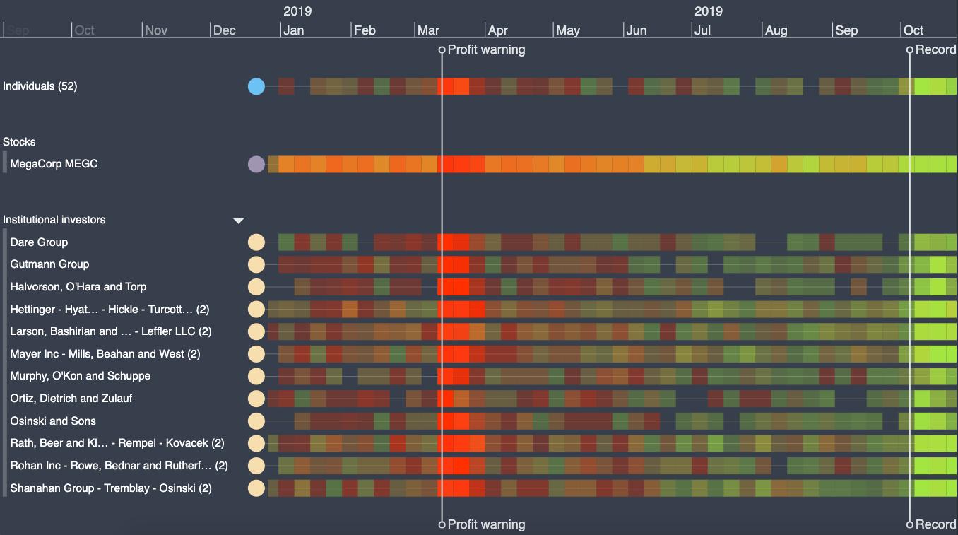 KronoGraph's heatmap view