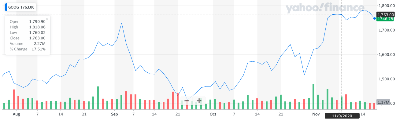 A stock ticker, using a histogram and line chart to show share prices over time.