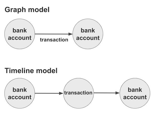 Timeline visualization software data model