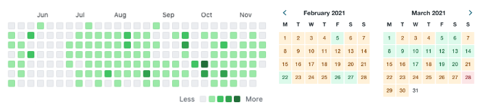A heatmap view of contributions to GitHub projects, and Kayak's calendar representation of flight prices over time.
