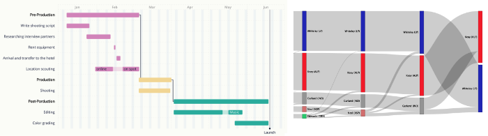Gantt charts and Sankey diagrams give aggregated, and often static, views of events and connections over time.