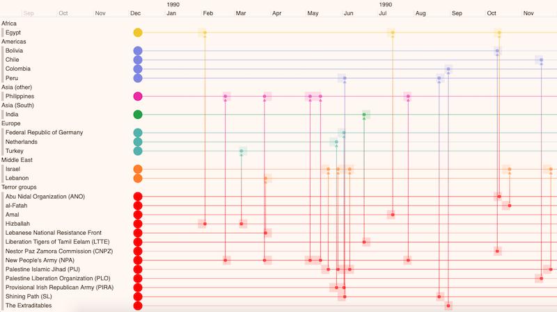 KronoGraph timeline data visualization