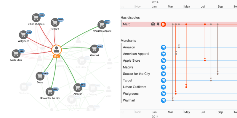 A graph visualization and timeline data visualization view of the same data