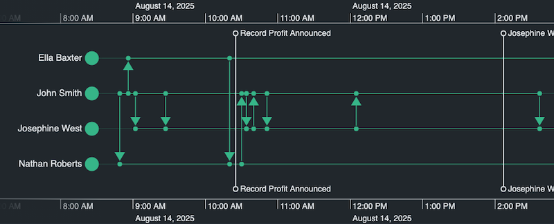 An example of a KronoGraph timeline data visualization, showing the scale, entities, events, and markers